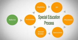 Special Education Process IEP